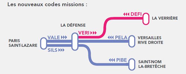 Nouveaux codes missions L Sud 2015