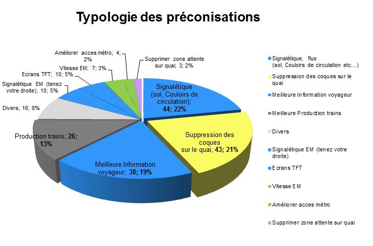 typologie des préconisations